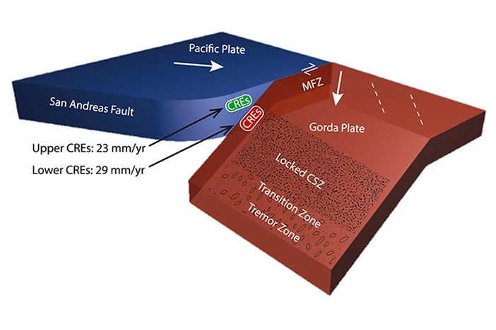 Blue and red 3-D model of Pacific and Gorda plates