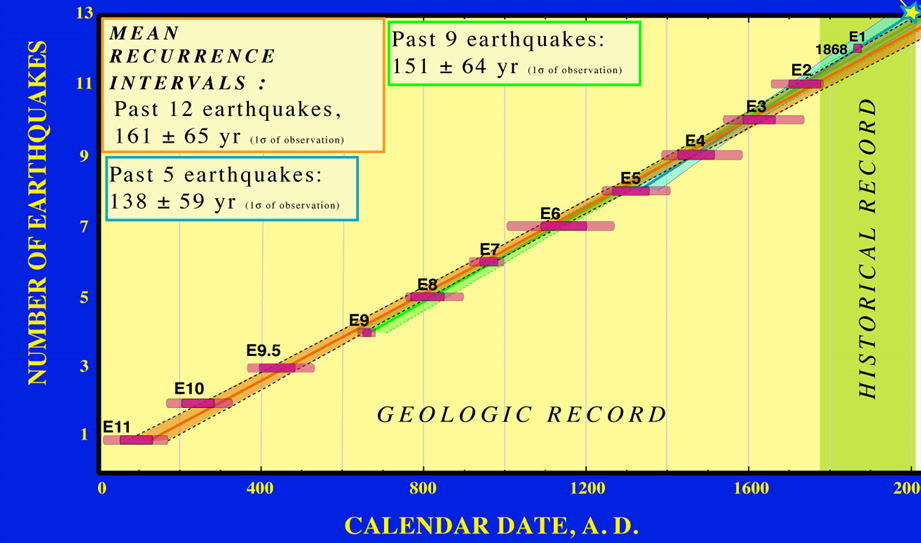 Graph of Hayward Fault recurrence interval