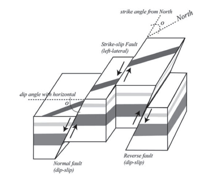 Figure showing the block motions of normal, strike-slip and reverse faults.