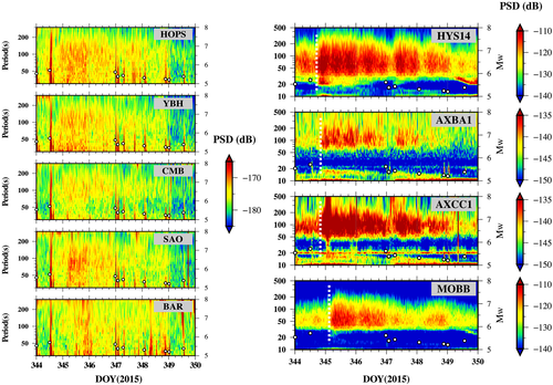 Scientific figure showing brightly colored PSD plots for 8 labeled seismic stations.