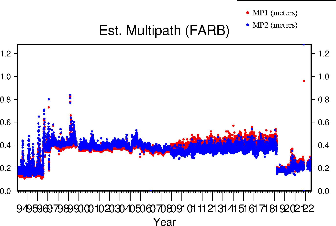 FARB multipath lifetime